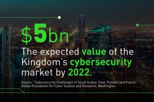 Saudi Arabia's Emergence in Cyber Technology