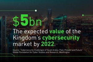Saudi Arabia's Emergence in Cyber Technology