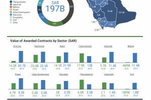 Value of Awarded Contracts Reach SR197.1 Billion in 2019