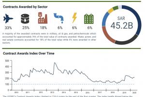 USSBC Contract Awards Index Report – Q1 2020