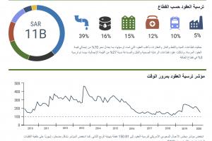 USSBC Contracts Awards Index Report – Q2 2020 (Arabic)