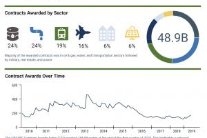 USSBC Contract Awards Index First Quarter 2019